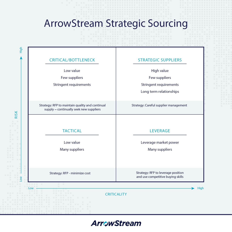 ArrowStream-Strategic-Sourcing-Tool