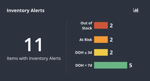 Inventory Alerts Tile
