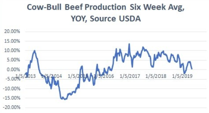 Beef Production 6 Week Average