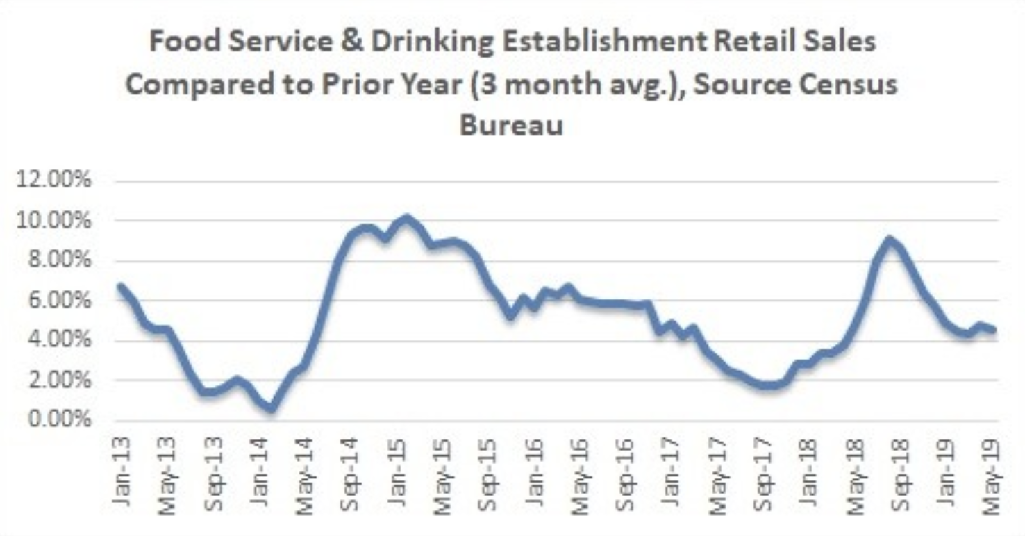 Restaurant Traffic Growth Slowing