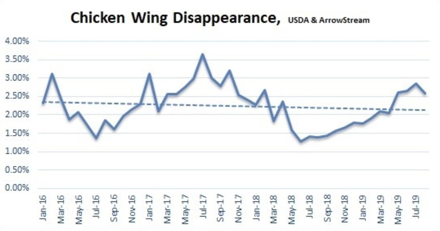 Chicken Wing Demand Challenges