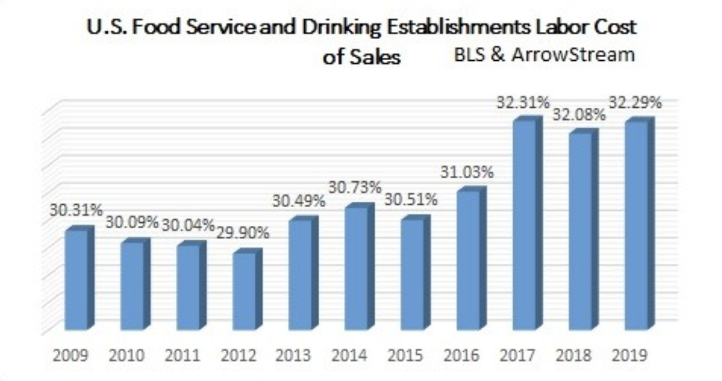 U.S. foodservice and drinking establishments labor cost of sales