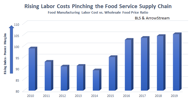 Rising labor costs pinching the foodservice supply chain