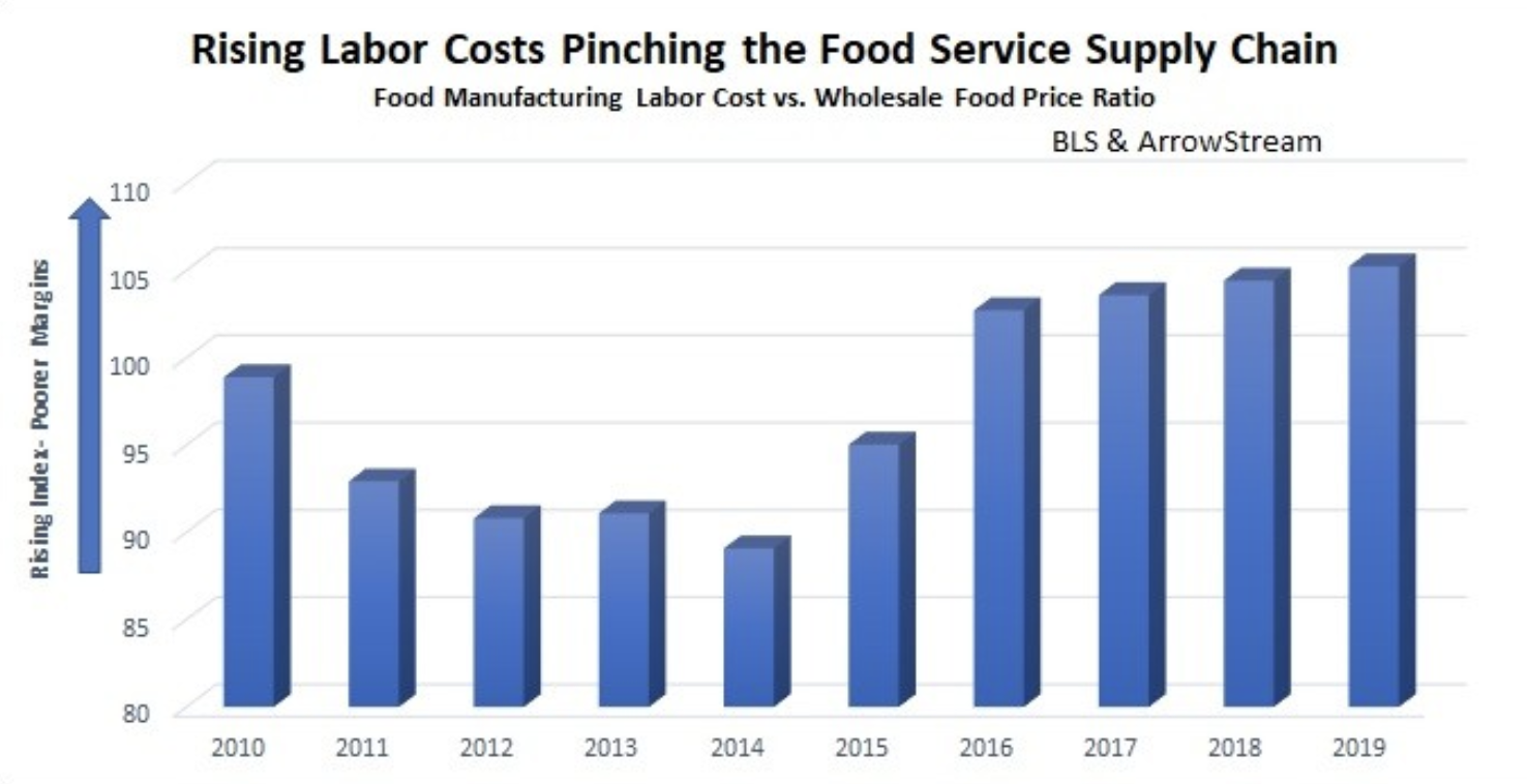 Labor Costs Affecting the Foodservice Supply Chain