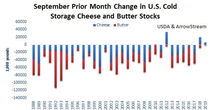 USDA Releases Its Dairy Cold Storage Data