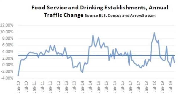 Restaurant Traffic Struggles