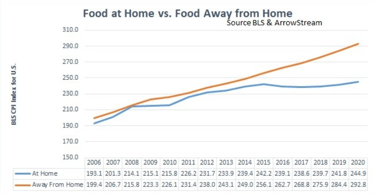 Menu Price Inflation Continues to Outpace Grocery Stores