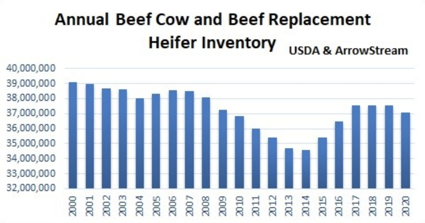 Ample Beef Supplies Likely Ending