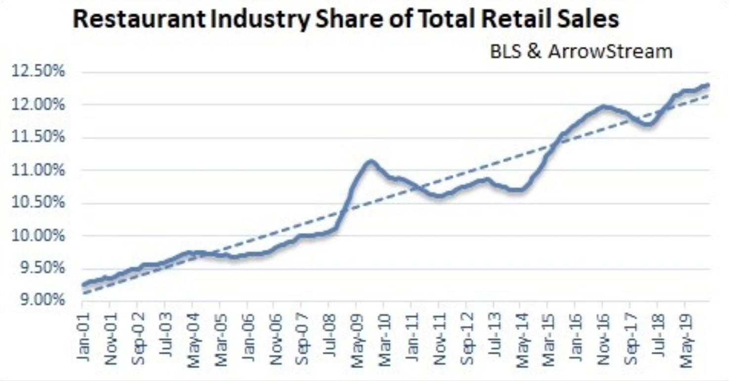Restaurant Sales Surge