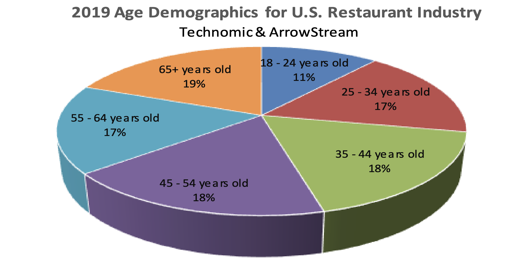2019 Age Demographics for US Restaurant Industry