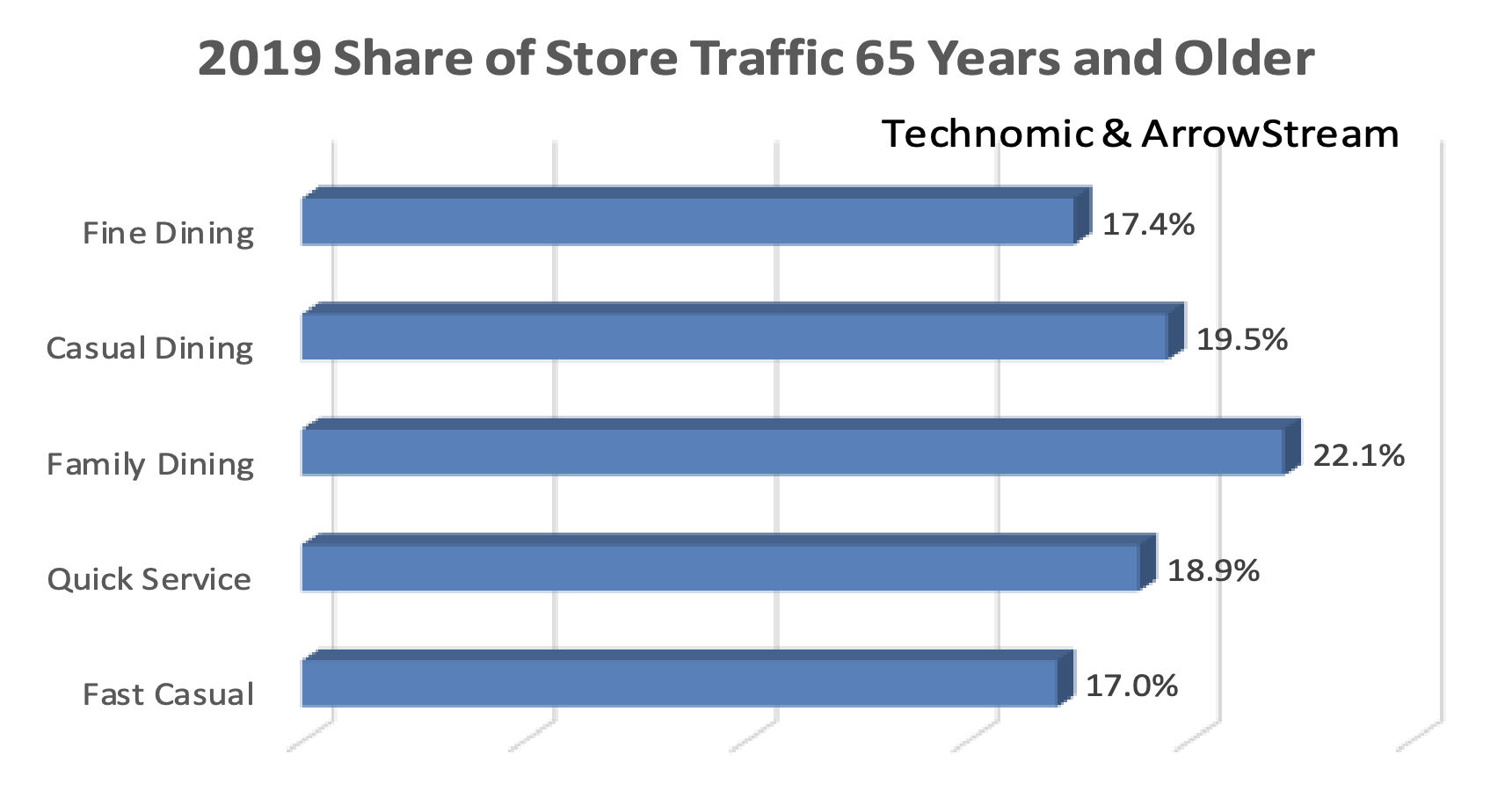 2019 Share of Store Traffic 65 Years and Older