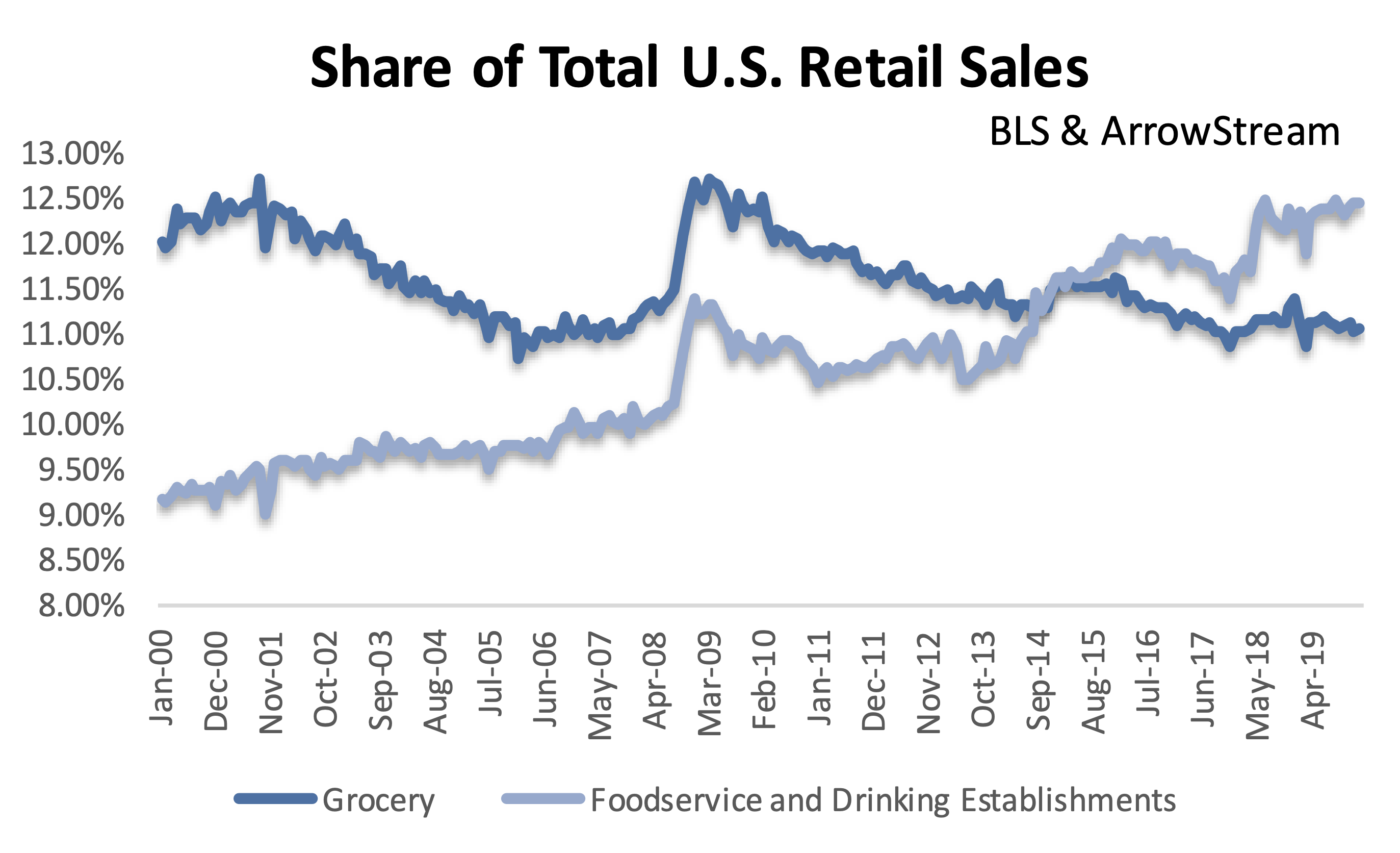 Restaurants the Third Largest Share of Retail Sales on Record