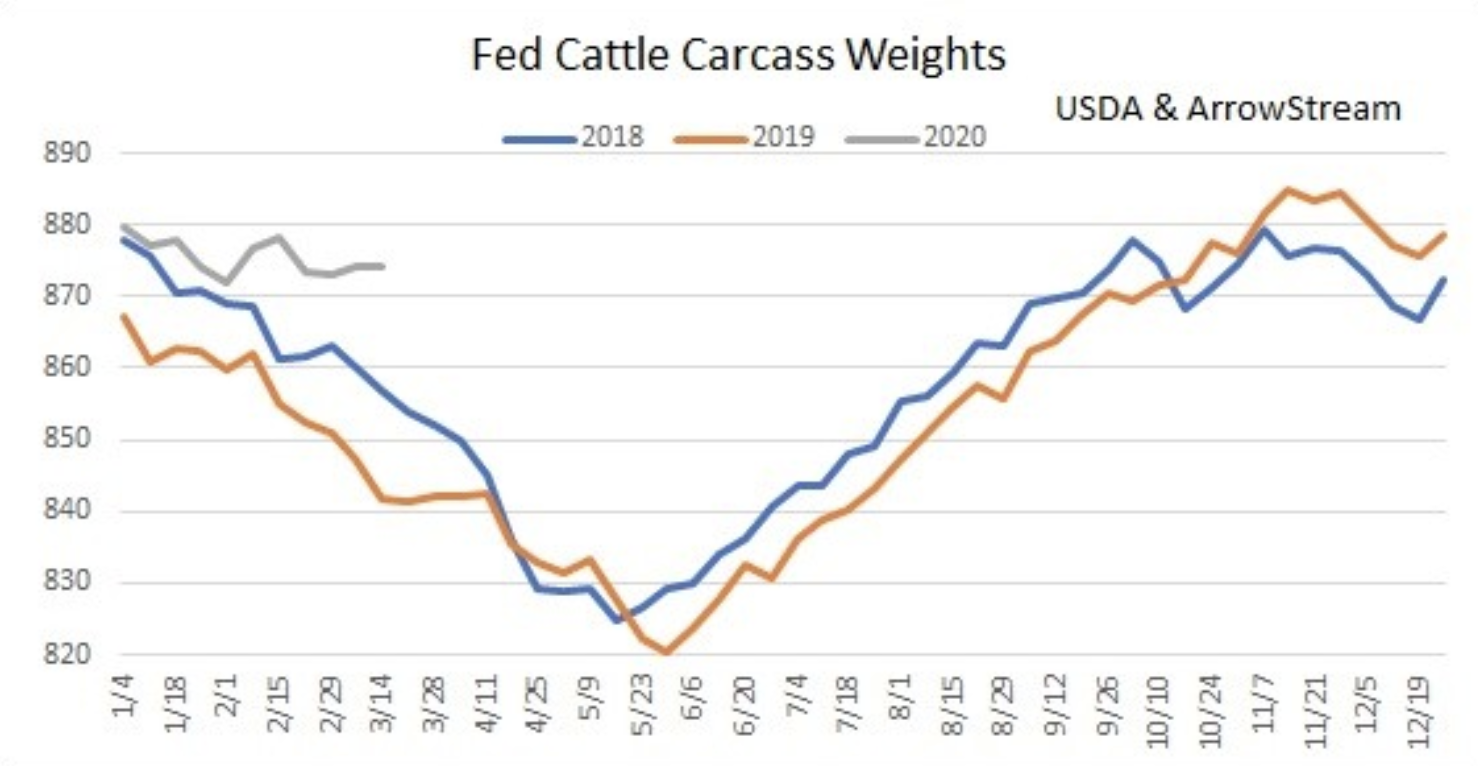 Food Markets Reacting to COVID-19