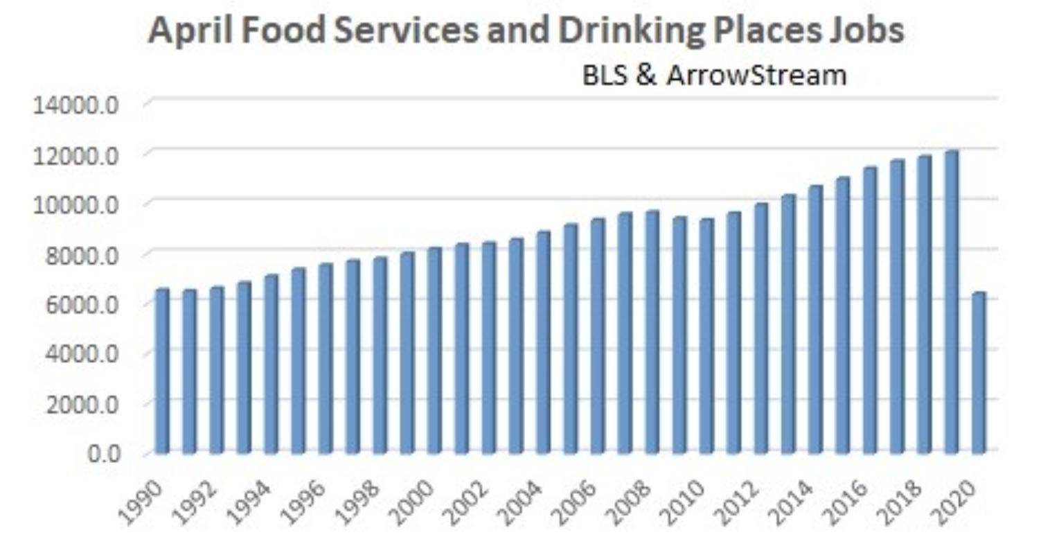 Restaurant Industry Labor
