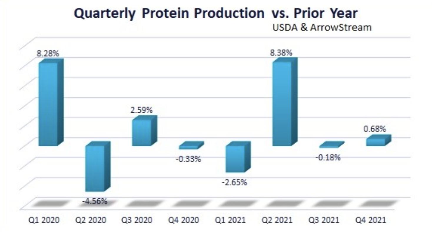 USDA Boosts Protein Supply Forecasts