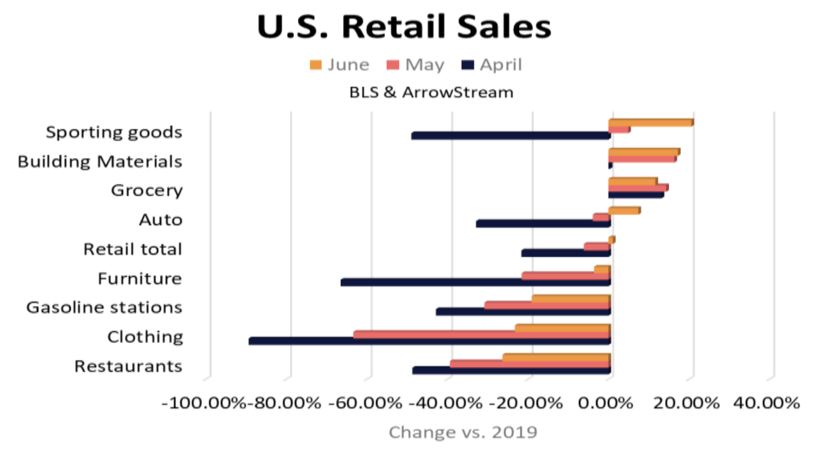 US retail sales by business segment