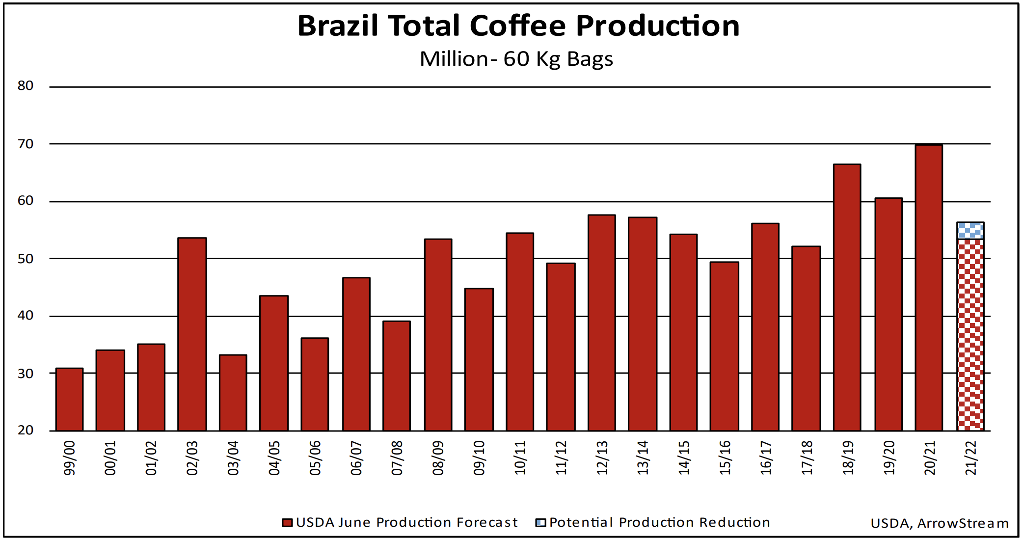 Brazil Total Coffee Production from ArrowStream