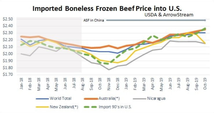 China Impacting Beef Prices